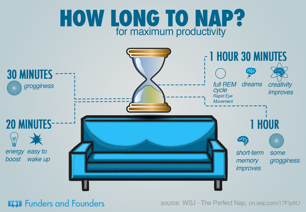http://www.spiritscienceandmetaphysics.com/how-long-to-nap-for-the-biggest-brain-benefits/